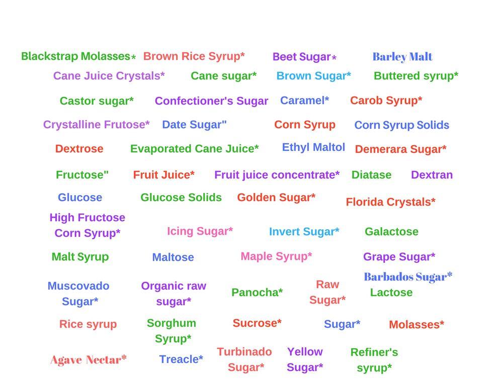 The Many Names of Sugar Cheat Sheet