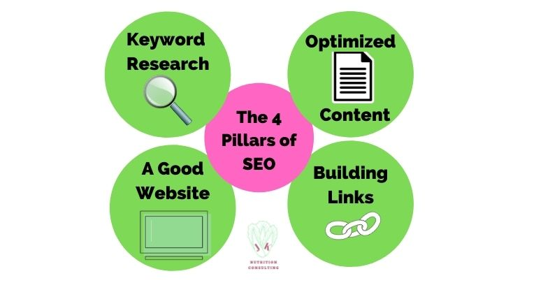 The 4 Pillars of SEO 1. Keyword Research, 2. Optimized Content, 3. Building Backlinks 4. A Good Website|Affordable SEO Packages| JK Nutrition Consulting