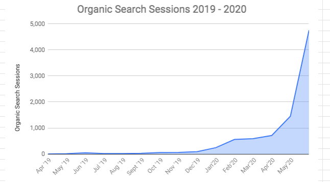 Graph of organic search sessions on Root Nutrition from March 2019 to May 2020 Affordable SEO Packages | Root Nutrition Education & Counseling